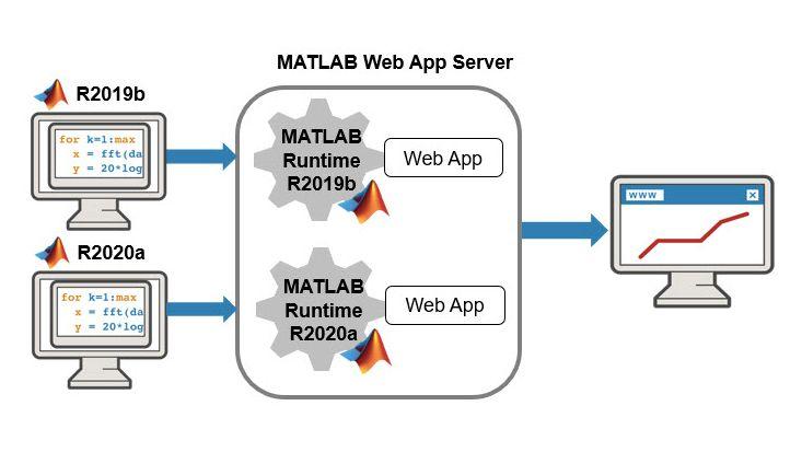 여러 버전의 MATLAB Runtime을 실행하는 MATLAB Web App Server.