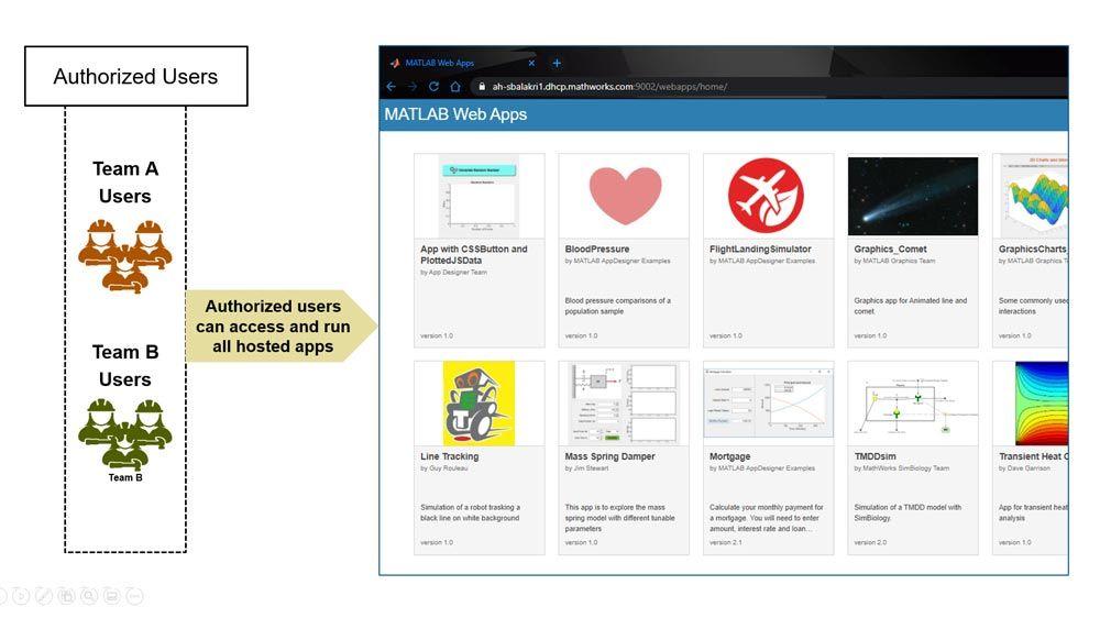 MATLAB Web App Server에 접근하는 각 사용자의 ID 인증 과정.