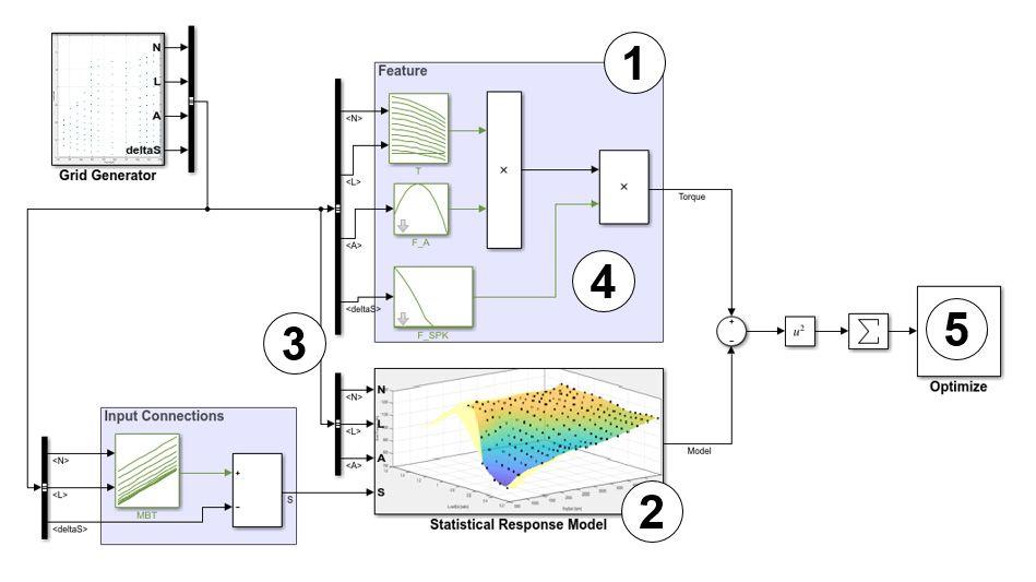 엔진 토크를 추정하는 서브시스템의 특징 테이블 캘리브레이션, 채우기 및 검증 프로세스.