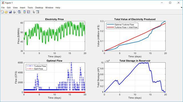 수력발전소 운영 계획