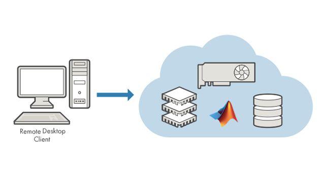 Amazon Web Services(AWS) 환경의 EC2 인스턴스에서 MATLAB 및 Simulink를 직접 실행합니다.