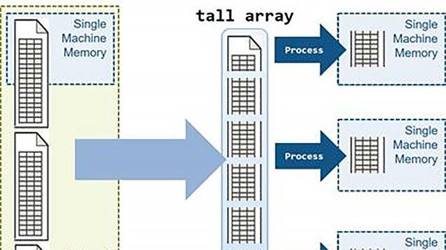 MATLAB tall형 배열을 사용하여 빅데이터 세트를 병렬로 분석합니다.