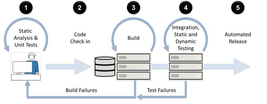 Diagram of CI/CD Workflow