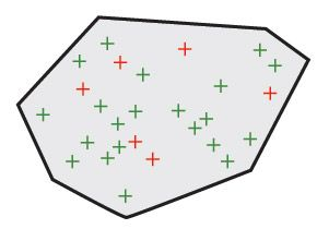 Each node represents a robustness test case. Green nodes are test cases that pass while red nodes are cases that identify an issue. The gray area represents the untested run-time space.