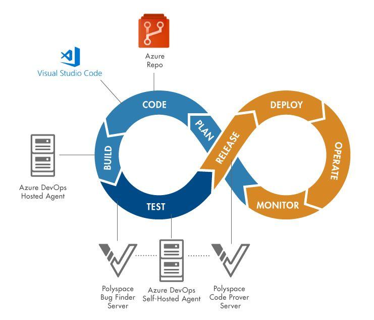 Diagram of DevOps Workflow Example