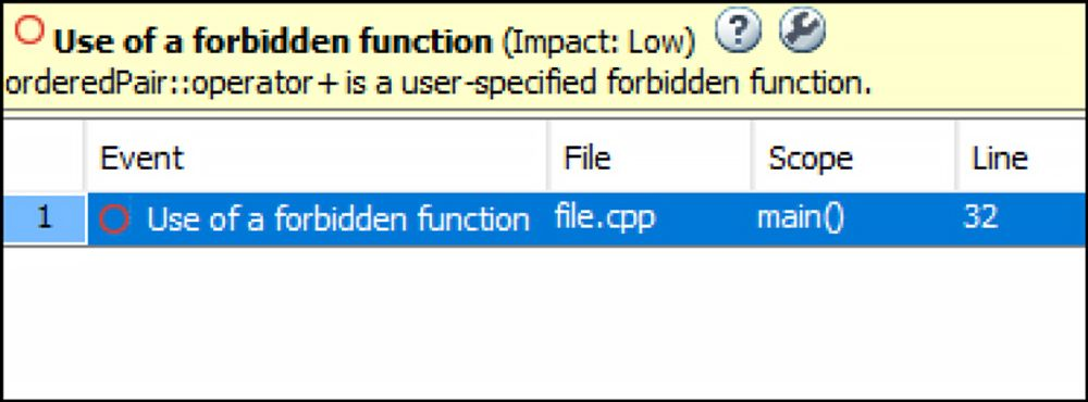 Checkers for Deprecated Functions
