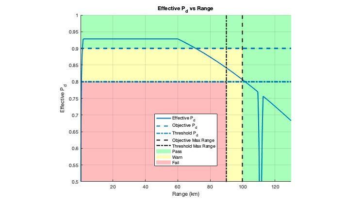 유효 검출 확률을 위한 레이더 스포트라이트 차트. 설계에 대해 설정된 목표와 임계값이 충족되는 지점을 보여주는 플롯.