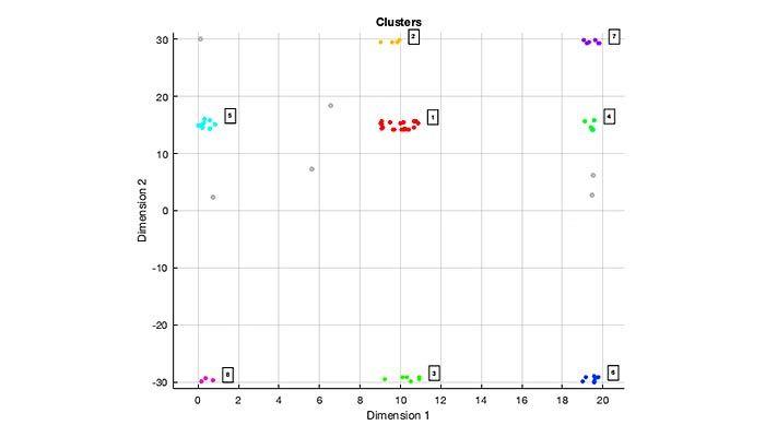 DBSCAN 군집화 알고리즘을 사용하여 확장 객체에 대한 8개의 군집화된 검출 집합의 플롯.