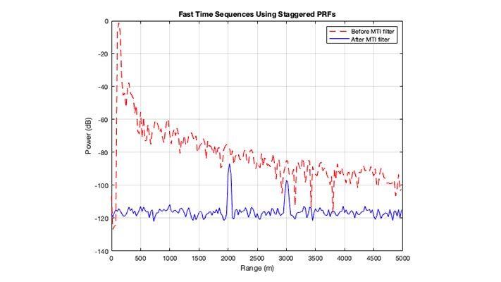 MTI 필터링 전후의 레이더 수신 강도 대 범위를 보여주는 플롯. MTI 필터링 이후 두 개의 표적을 볼 수 있습니다.