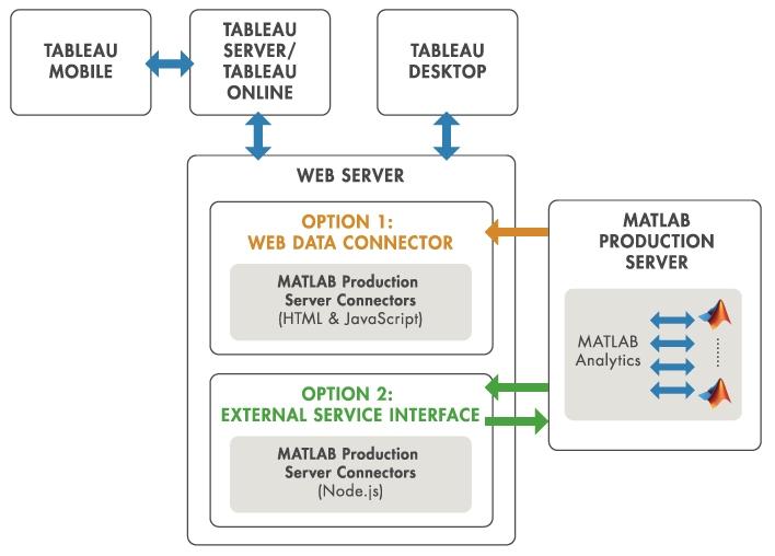 Tableau 소프트웨어용 MATLAB Production Server 인터페이스