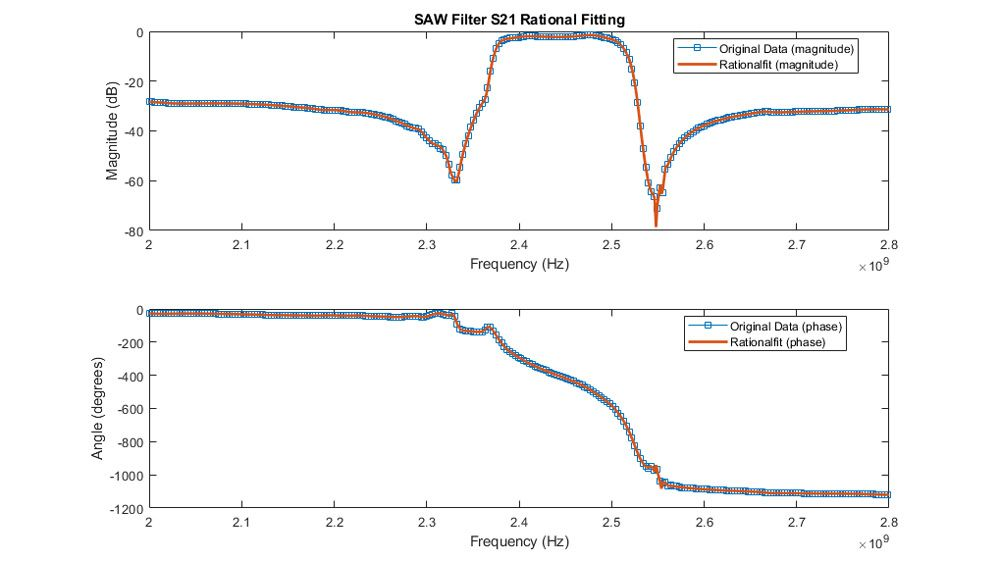 SAW 필터 S21의 진폭 및 위상 피팅.