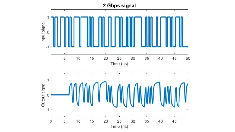 유리 피팅으로 모델링한 채널이 2 Gpbs 신호에 미치는 영향.
