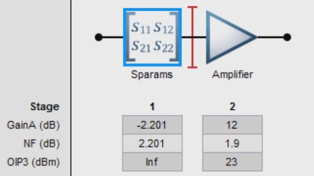 RF Toolbox를 사용하여 RF 구성요소의 종속 연결을 빌드하고 잡음 수치, 이득, IP3에 대해 링크 버짓을 분석합니다.