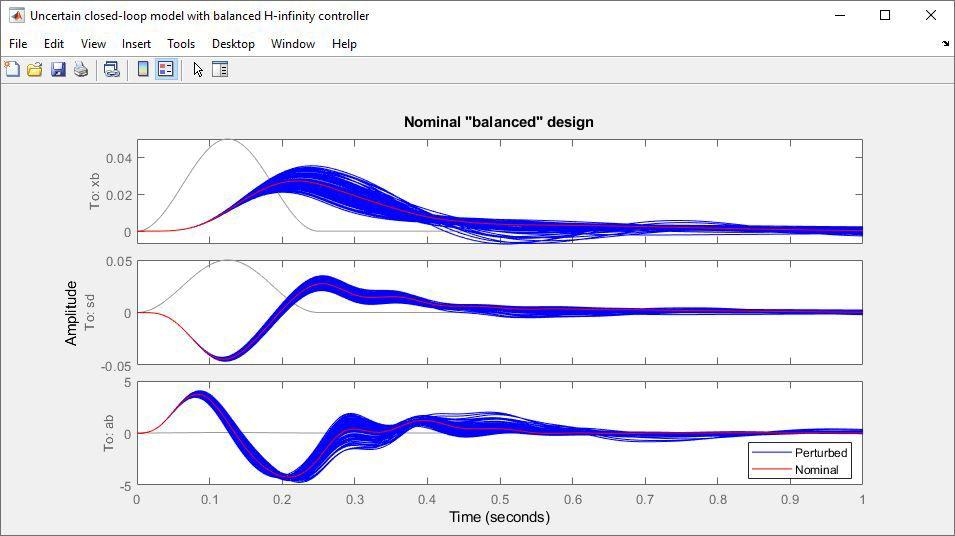 H-무한대 제어기를 사용한 불확실 폐쇄 루프 모델.