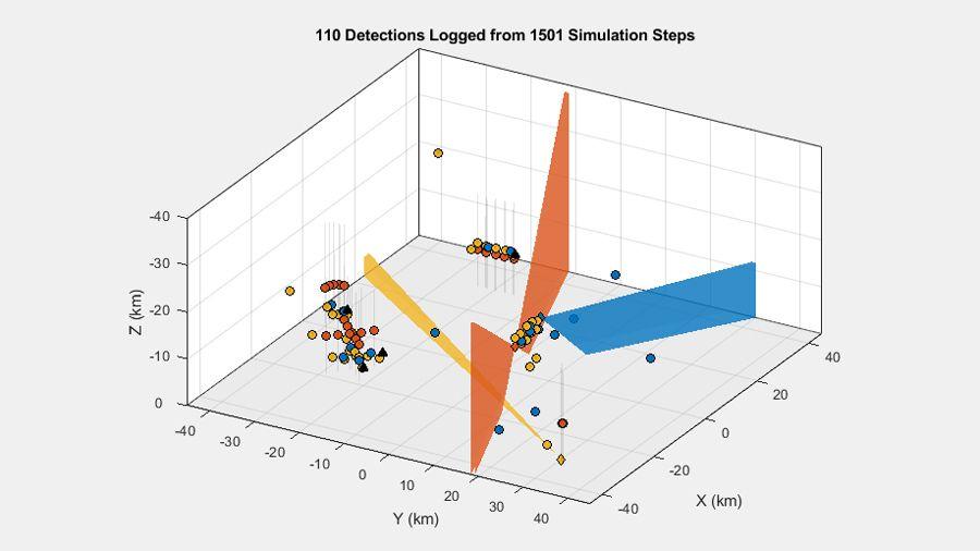 3개의 센서와 여러 목표물을 갖는 멀티플랫폼 시나리오에서 생성된 탐지 결과.