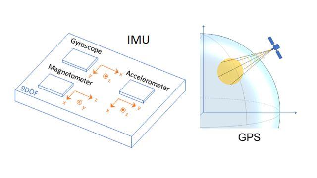 관성 융합 알고리즘을 개발하고 테스트하기 위해 데이터를 생성하는 IMU 및 GPS 센서