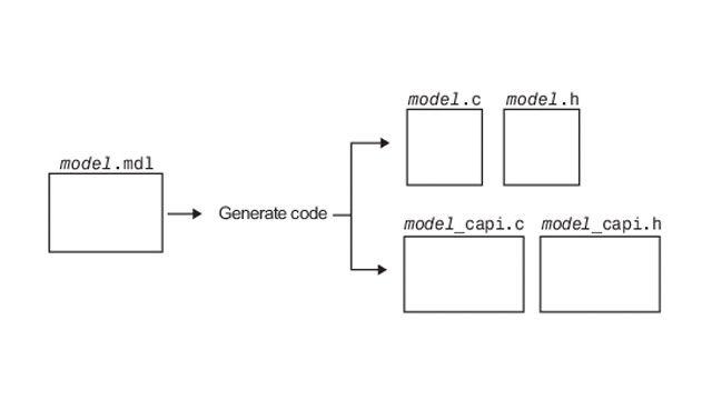 C API를 사용하여 생성된 코드와 외부 코드 간 데이터 교환하기.