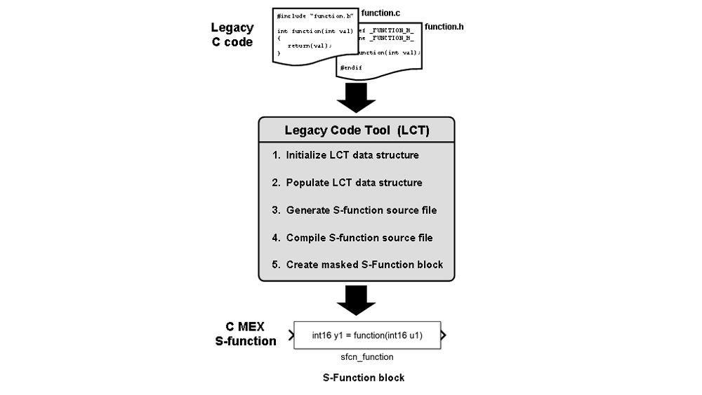 Legacy Code Tool과 레거시 코드 통합하기.
