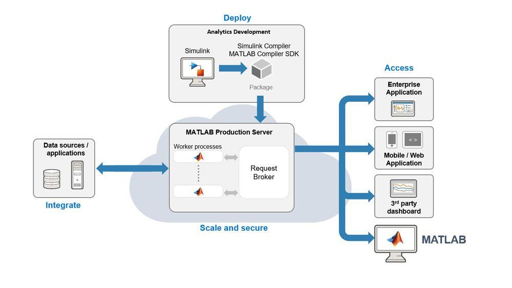 MATLAB Production Server로 시뮬레이션을 프로덕션 IT 시스템에 통합합니다.