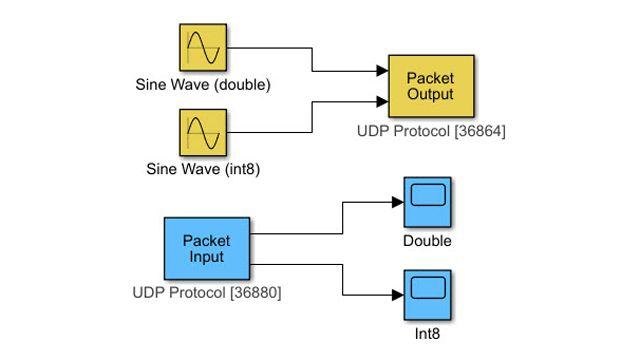 UDP 통신 프로토콜을 통해 데이터를 전송.