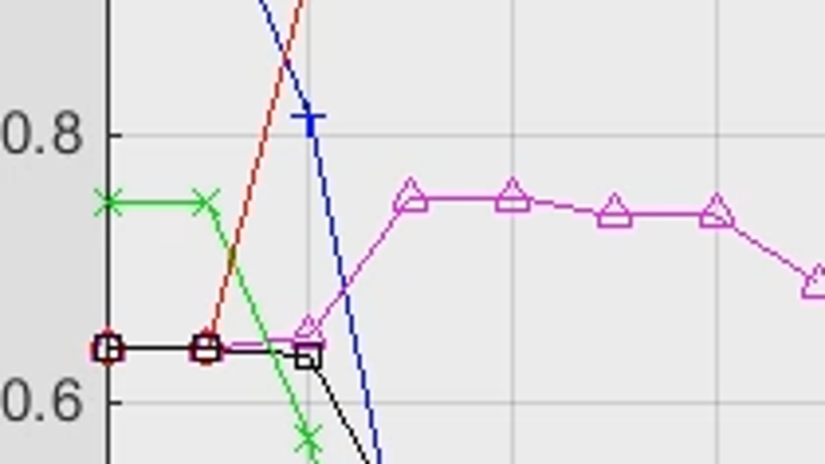 Simulink Design Optimization을 사용하여, 측정된 입력-출력 데이터에서 DC 모터의 파라미터를 자동으로 추정합니다.