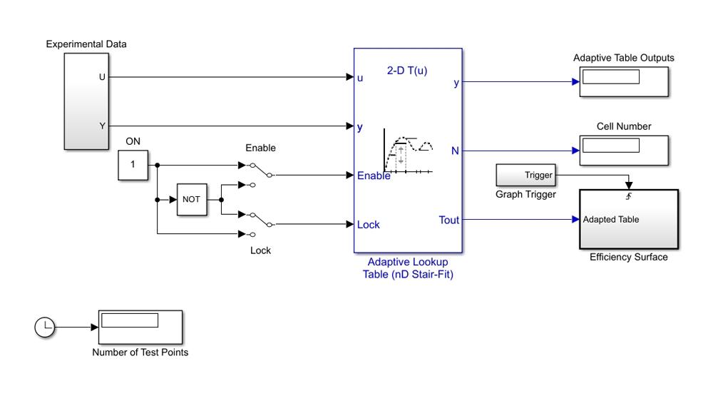테스트 데이터를 사용하여 엔진의 볼륨 효율 곡면을 근사하는 적응형 룩업 테이블