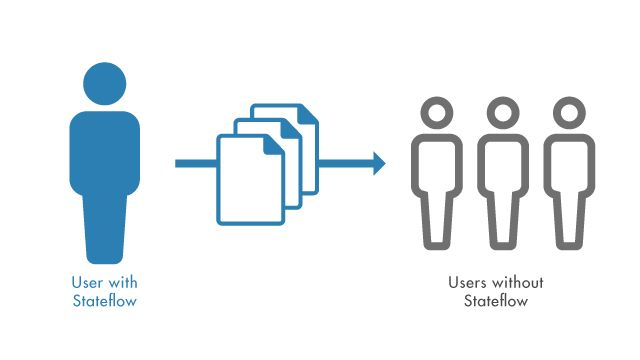 Stateflow 라이선스가 필요 없이 Stateflow 차트가 포함된 MATLAB 응용 프로그램을 공유합니다.