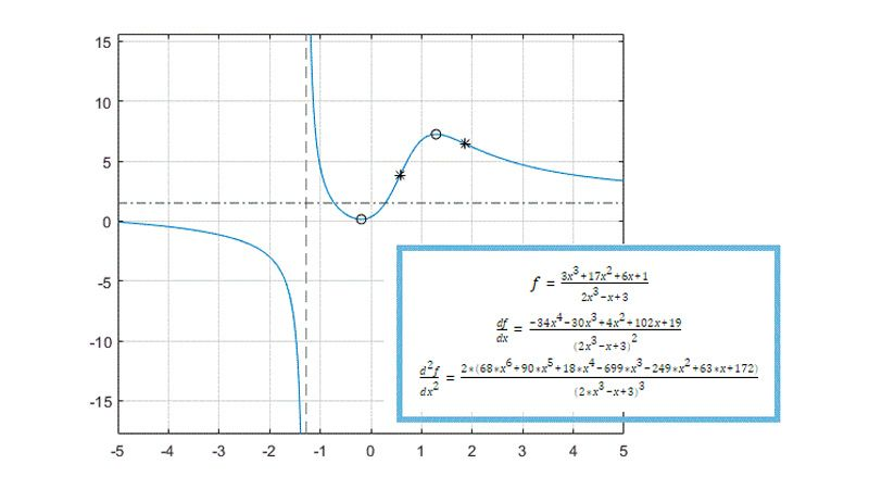 A function, its first derivative, and second derivative together with a plot showing local maxima, minima, and inflection points