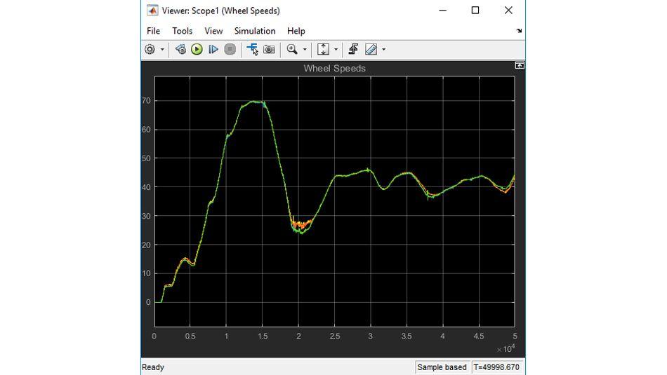 차량 테스트 시행에서 기록된  바퀴 속도 데이터를 재생한 플롯.