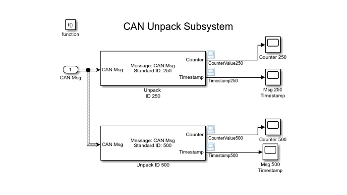Simulink model that uses the CAN Unpack block to decode CAN messages.