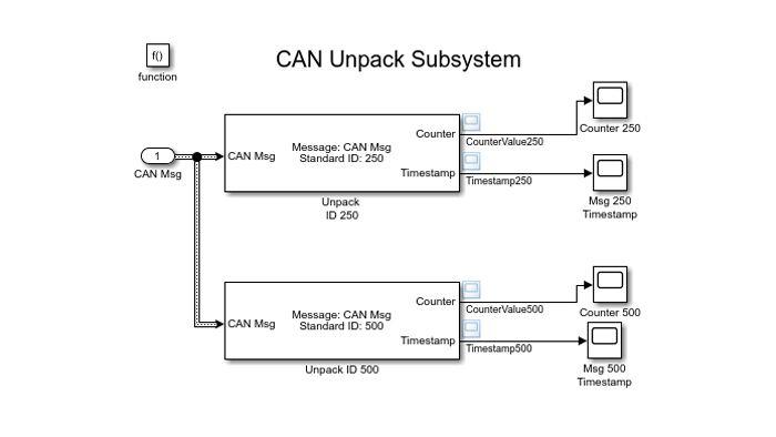 CAN Unpack 블록을 사용하여 CAN 메시지를 디코딩하는 Simulink 모델.