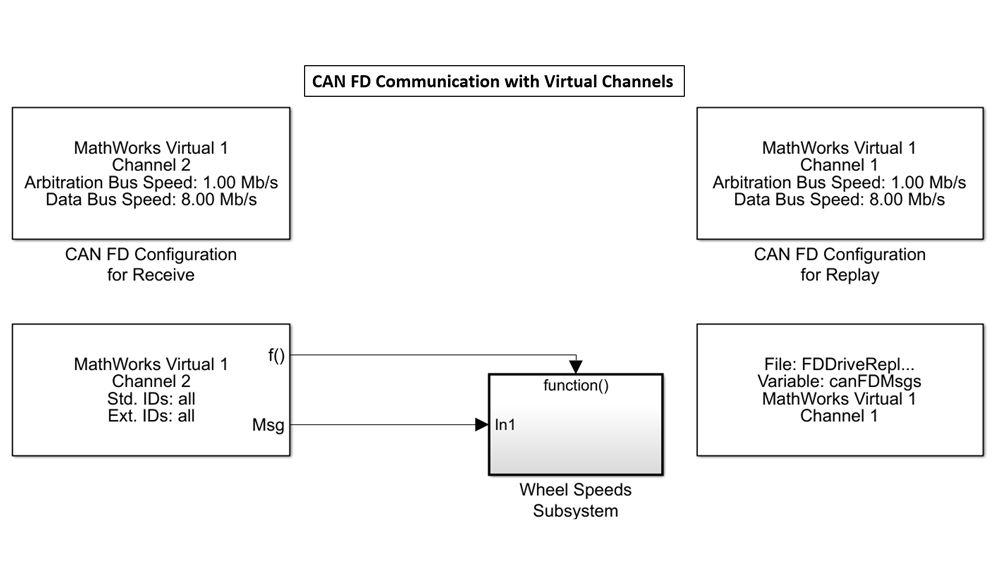 MathWorks 가상 채널을 사용하여 데이터를 송수신하는 Simulink 블록.