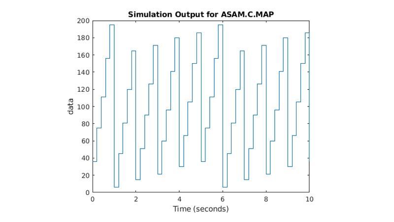 MathWorks 가상 채널을 사용하여 하드웨어 없이 CAN 데이터를 송수신하는 것을 보여주는 Simulink 모델.
