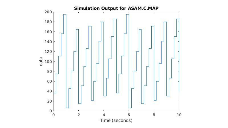 시간 경과에 따른 ASAM.C.MAP 파라미터의 상승 및 하강을 보여주는 플롯.