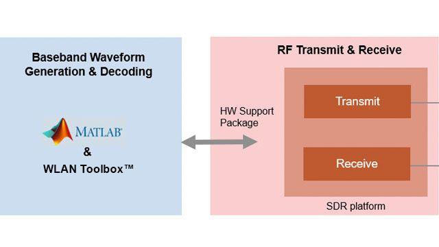 SDR을 사용한 802.11 OFDM 비콘 프레임 송신.