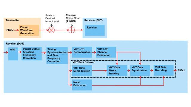 802.11ac 수신기 최소 입력 감도 테스트.