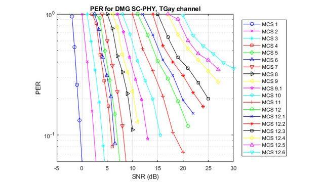 8x8 채널의 패킷 오류율 시뮬레이션