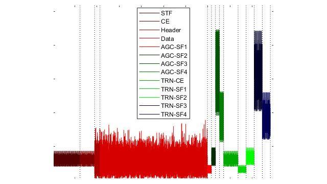 데이터 및 프리앰블 필드를 포함하는 WLAN 패킷 구조.