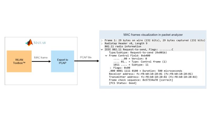802.11 MAC 프레임 생성.