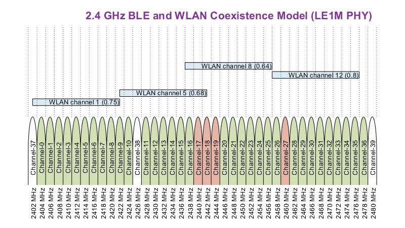 Bluetooth Low Energy(BLE)와 WLAN 간섭의 공존 모델
