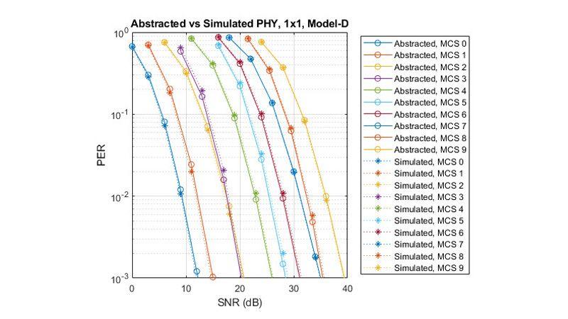 패킷 오류율 비교: 추상화된 PHY와 시뮬레이션된 PHY.