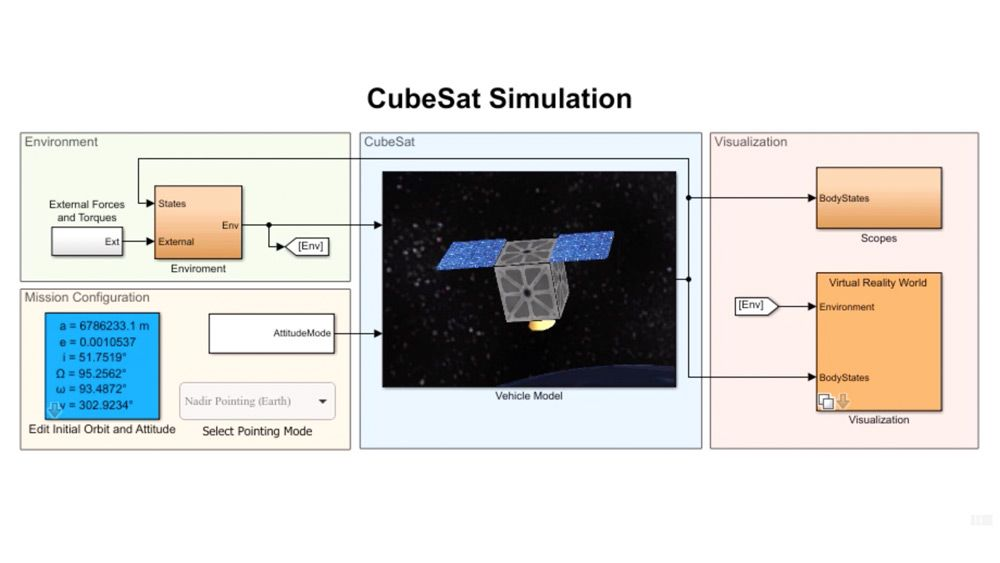 CubeSat Satellites 모델링, 시뮬레이션, 시각화