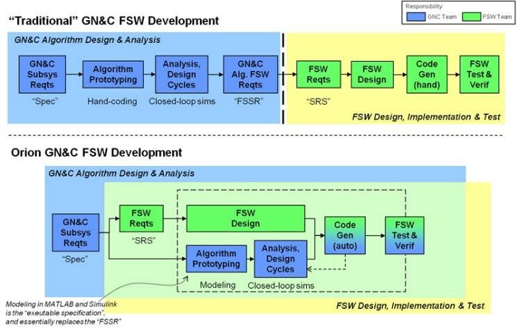 기존 설계 프로세스와 비교