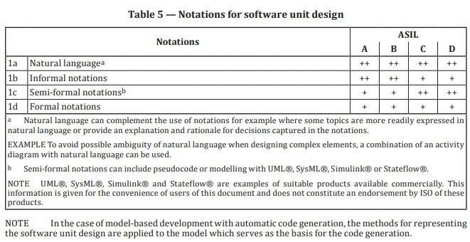 소프트웨어 설계 표기가 적합함을 나타내고 있는 26262-6:2018 일부분(발췌)