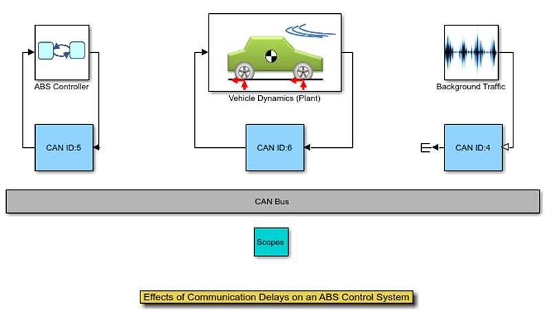 Effects of Communication Delays on an ABS Control System