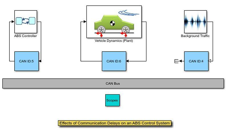 ABS 제어 시스템에 통신 지연이 미치는 영향