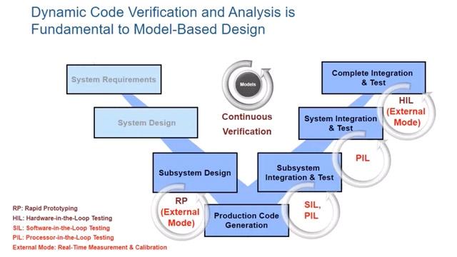 Embedded Coder를 사용하여, 생성된 코드를 SIL, PIL 및 외부 모드로 검증, 튜닝 및 로깅하는 방법을 알아보십시오.