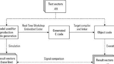 IEC 61508용 모델 기반 설계