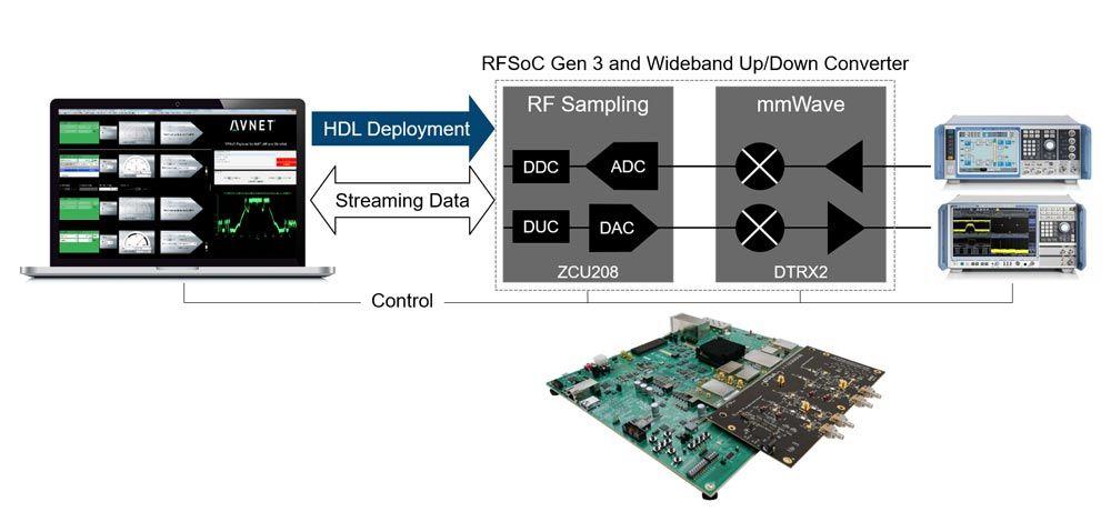 Xilinx RFSoC 및 Avnet RFSoC 개발 키트