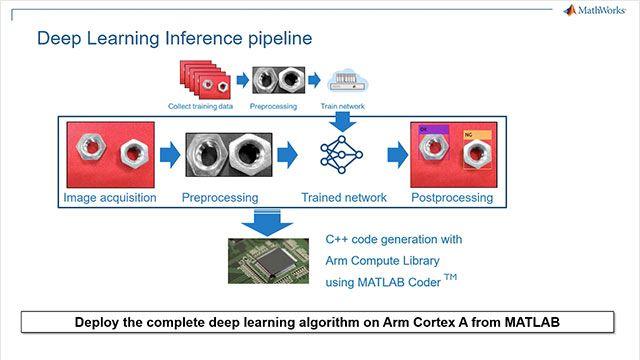 이 비디오에서는 MATLAB에서 딥러닝을 사용하여 조립 라인에서 결함 있는 부품을 분류하는 산업 자동화 응용 프로그램을 살펴보고 MATLAB Coder를 사용하여 이 응용 프로그램을 Arm Cortex A 기반 HiKey 960 보드에 배포합니다.